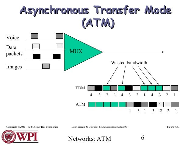 A study of asynchronous transfer mode