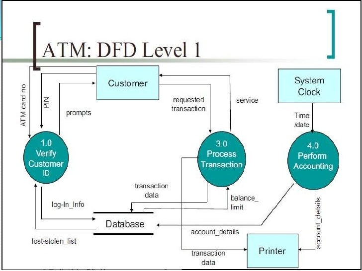 business planning and modeling for bank atm system requirements