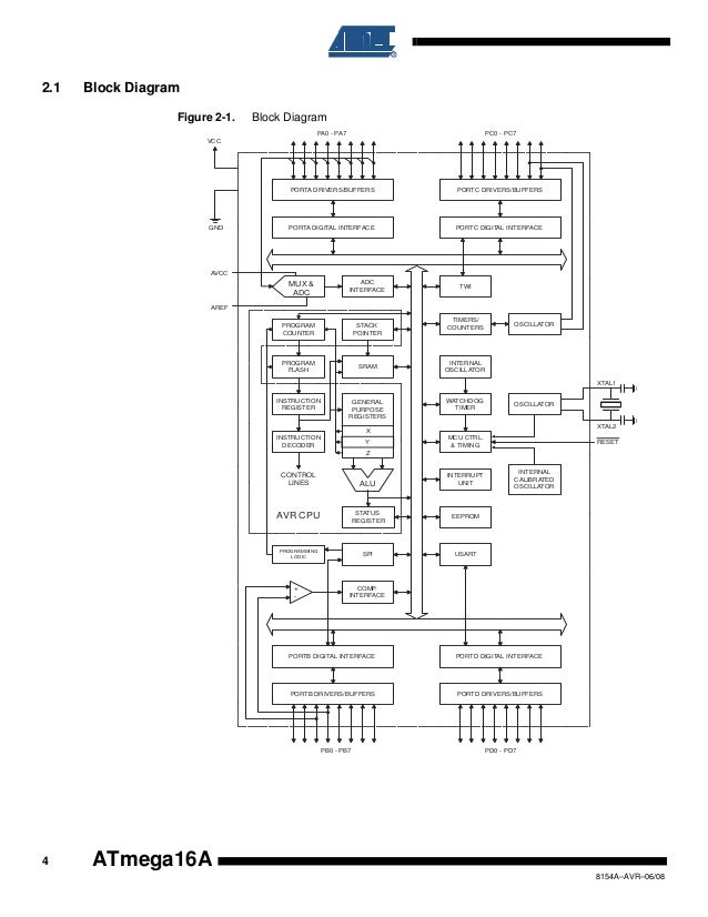 A Tmega16a Microcontroller Data Sheet