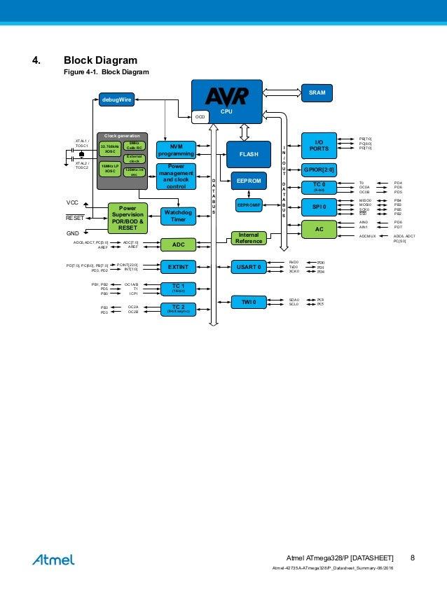 Atmel 42735 8 Bit Avr Microcontroller A Tmega328 328 Psummary