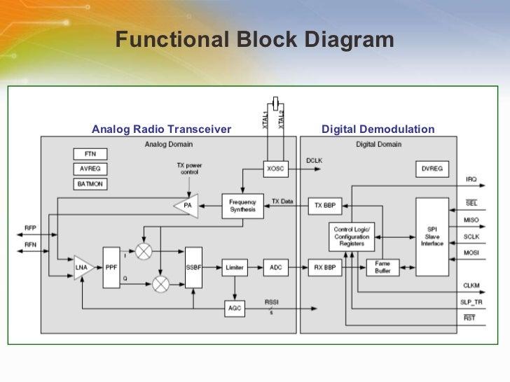 circuit diagram of zigbee transceiver auto electrical wiring diagram u2022 rh 6weeks co uk