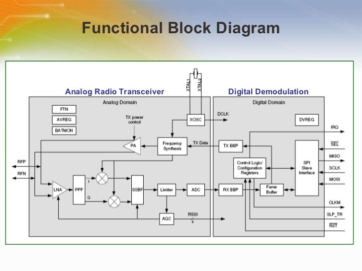 2 4g radio transceiver for ieee802 15 4 and zigbee applications rh slideshare net RF Transmitter and Receiver Circuit Diagram Transformer Circuit Diagram