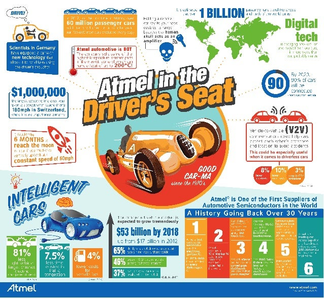 Atmel - Hot August Nights Fever? [INFOGRAPHIC]
