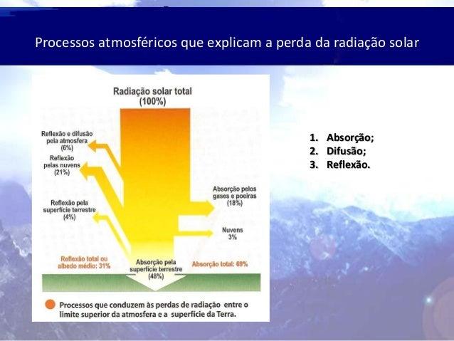 Processos atmosféricos que explicam a perda da radiação solar 1. Absorção; 2. Difusão; 3. Reflexão.
