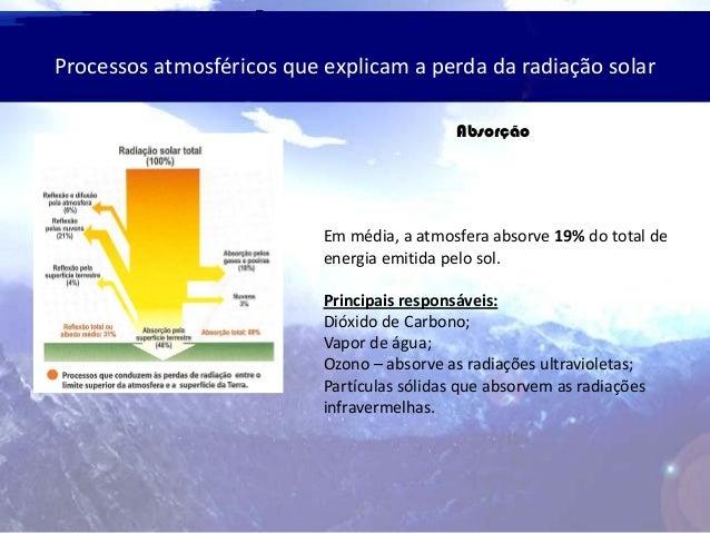 Processos atmosféricos que explicam a perda da radiação solar Absorção Em média, a atmosfera absorve 19% do total de energ...