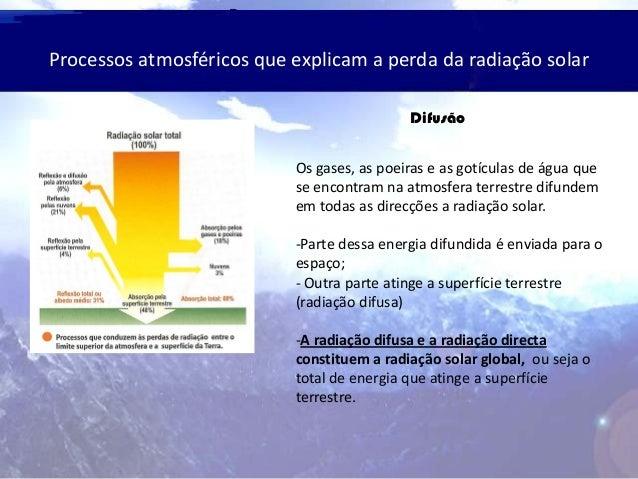 Processos atmosféricos que explicam a perda da radiação solar Difusão Os gases, as poeiras e as gotículas de água que se e...