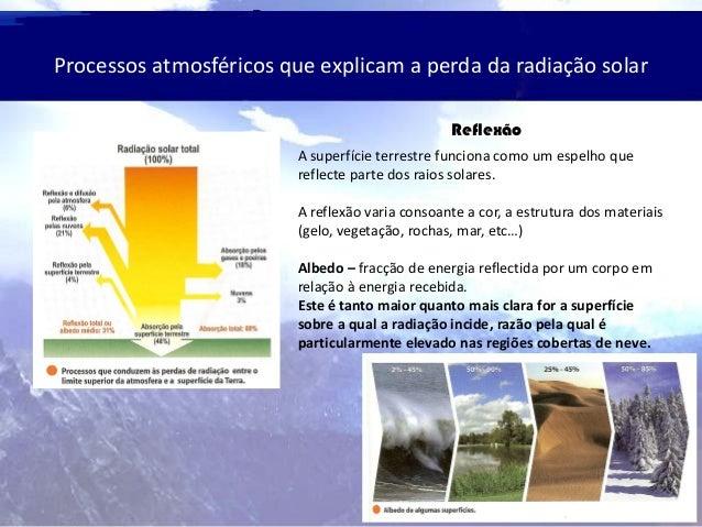 Processos atmosféricos que explicam a perda da radiação solar Reflexão A superfície terrestre funciona como um espelho que...