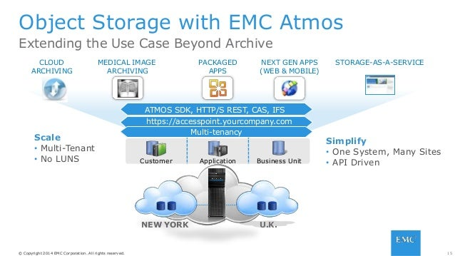 15© Copyright 2014 EMC Corporation. All rights reserved.© Copyright 2014 EMC Corporation. All rights reserved. ATMOS SDK, ...