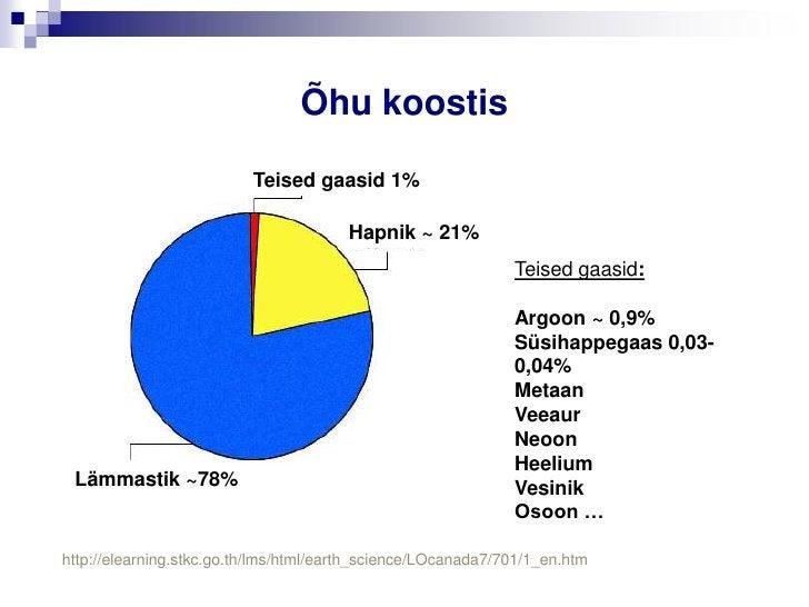 Õhu koostis                          Teised gaasid 1%                                       Hapnik ~ 21%                  ...