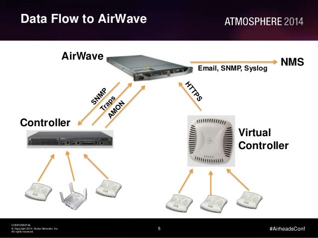 Network Management with Aruba AirWave