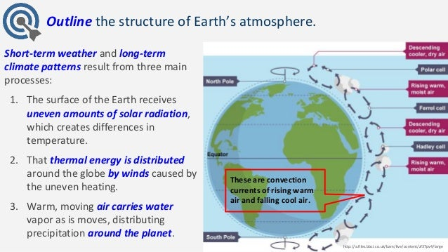 the functions and unique qualities of the four layers of the atmosphere the troposphere stratosphere Above the troposphere, the atmosphere is usually divided into the stratosphere, mesosphere, and thermosphere each layer has a different lapse rate, defining the rate of change in temperature with height.