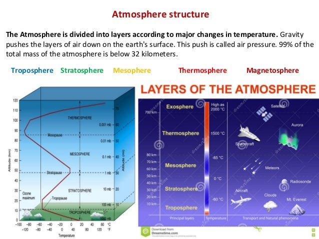 Earth U0026 39 S Atmospheric Structure