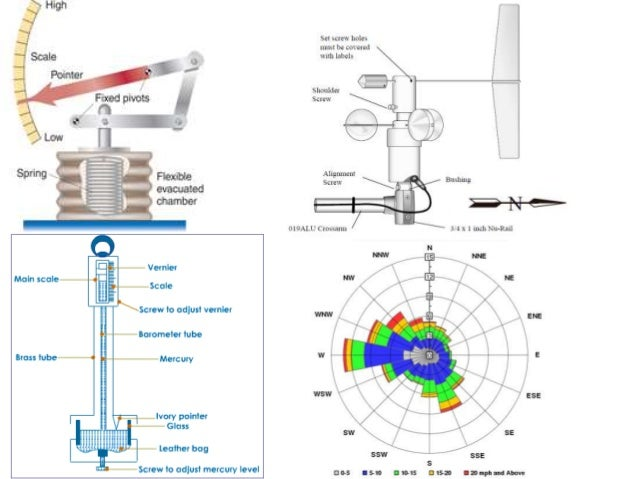 Measurement/Monitoring and Analysis • Monitored at the surface and at higher altitudes and use – Surface weather stations ...