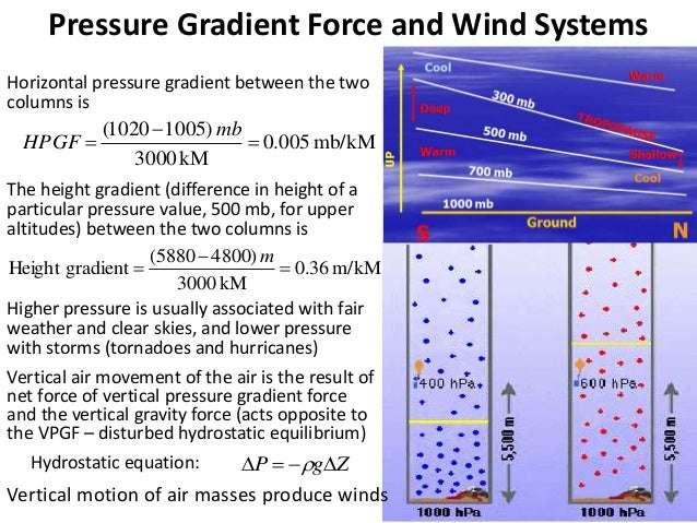 Wind Systems of Atmospheric Lows and Highs In the northern hemisphere – Air moves out (diverges) from a surface high in th...