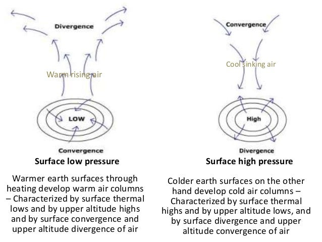 Global Pressure Patterns and General Circulation • Due to the rotation, instead of a single cell, three cells of large-sca...