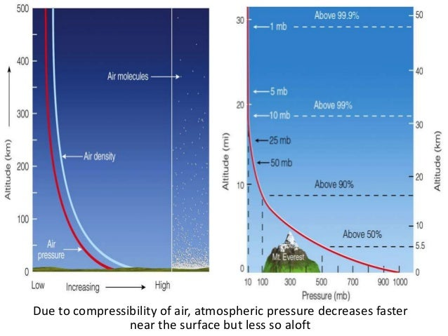 Due to compressibility of air, atmospheric pressure decreases faster near the surface but less so aloft