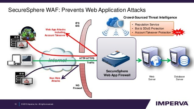 Ch 5 - Networking & Server Attacks