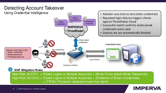 Stop Account Takeover Attacks  Right In Their Tracks