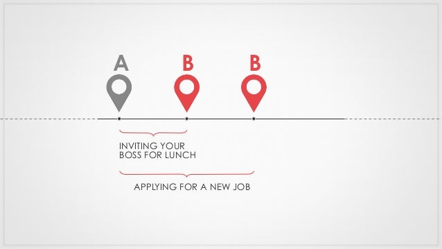 A INVITING YOUR BOSS FOR LUNCH B APPLYING FOR A NEW JOB B