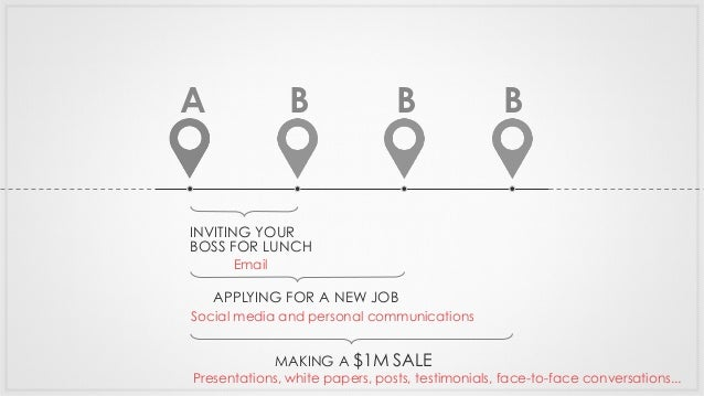 A INVITING YOUR BOSS FOR LUNCH B APPLYING FOR A NEW JOB B MAKING A $1M SALE B Email Social media and personal communicatio...