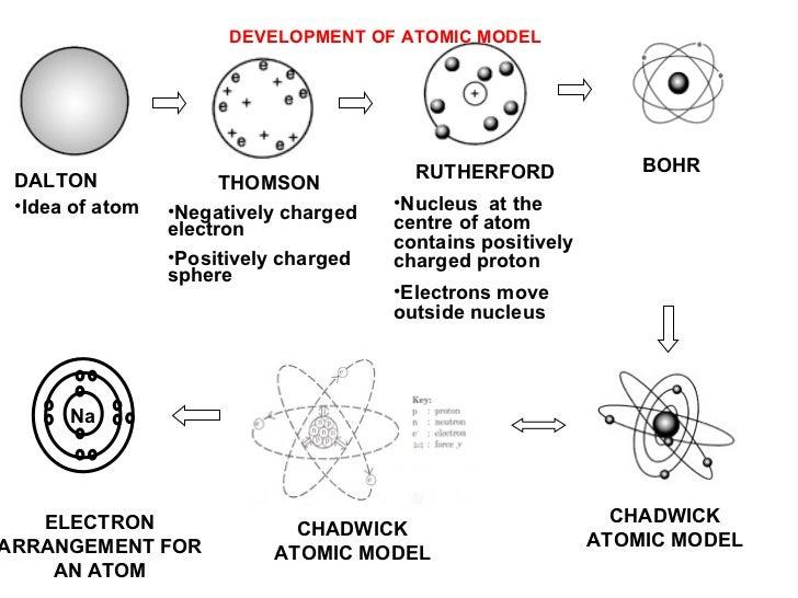 development of the atomic model John dalton 1800 -dalton proposed a modern atomic model based on  6li 7li models of the atom a historical perspective early greek.