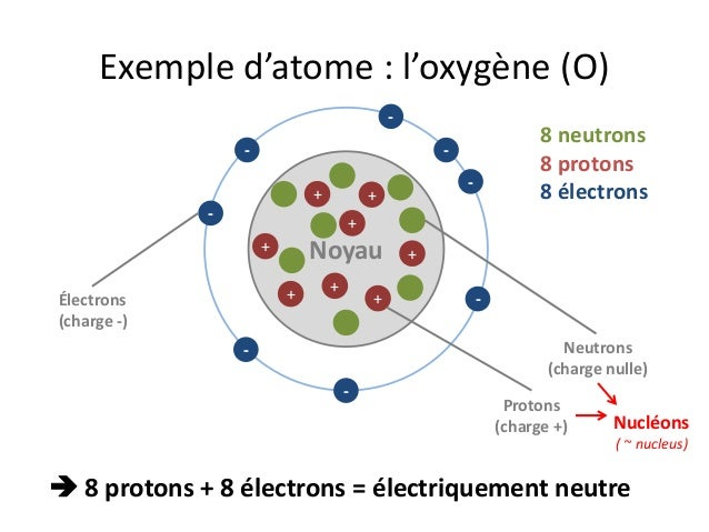 Protons Electrons And Neutrons Bohr Model Europium