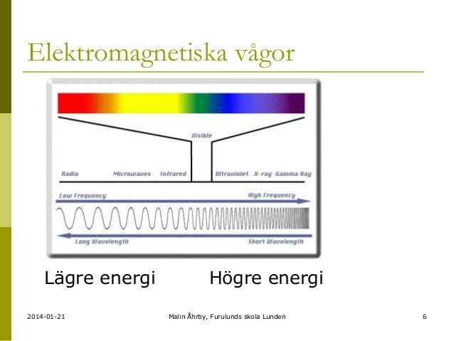 Elektromagnetiska vågor  Lägre energi 2014-01-21  Högre energi Malin Åhrby, Furulunds skola Lunden  6