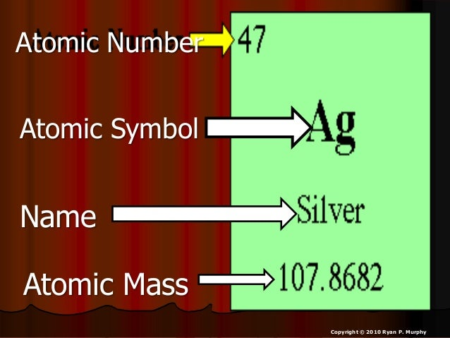 Atomic mass atomic number isotopes physical science lesson powerpo atomic number atomic symbol name atomic mass urtaz Image collections