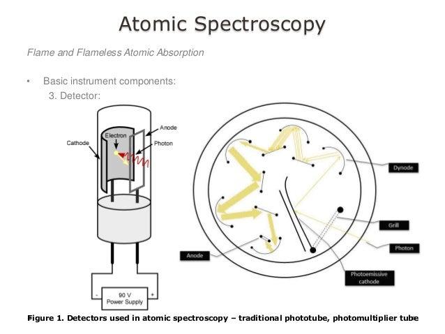 Global atomic spectroscopy market size 2016/2024
