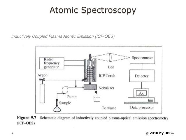 atomic spectroscopy