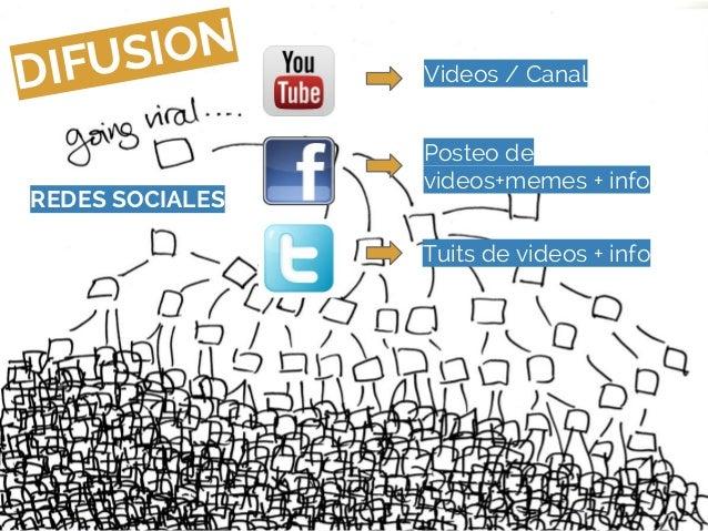 DIFUSIONREDES SOCIALESVideos / CanalPosteo devideos+memes + infoTuits de videos + info
