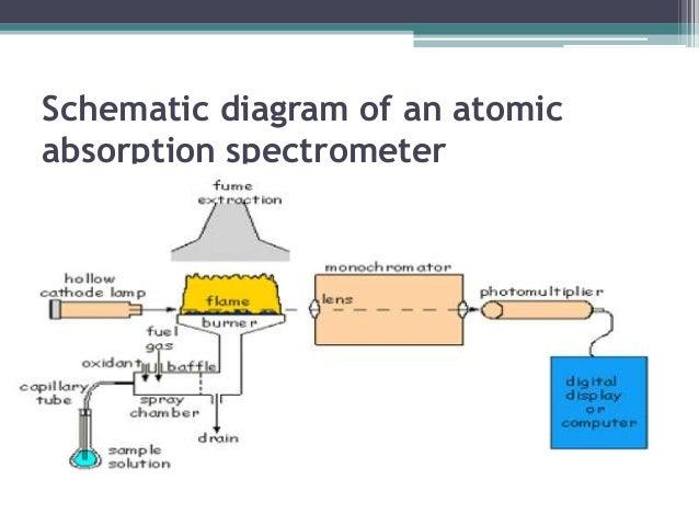 atomic absorption spectrometer diagram of parts of an inhaler diagram of spectrometer