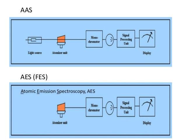 AAS  AES (FES)