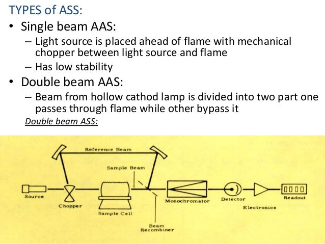 TYPES of ASS:  • Single beam AAS:  – Light source is placed ahead of flame with mechanical  chopper between light source a...
