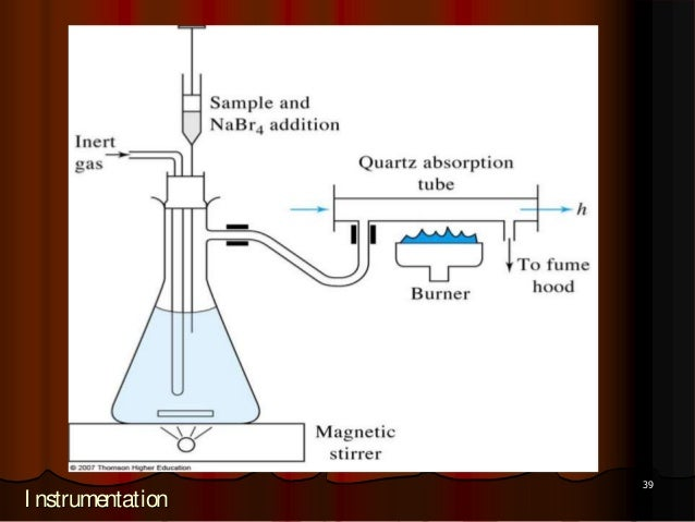 atomic absorption spectroscopy application Thus, fp is different from atomic absorption spectroscopy (aa), which is described in the next section 4 a discussion of specific applications of the variety of atomic techniques presented in this paper and the application of the various atomic techniques is briefly summarized here.