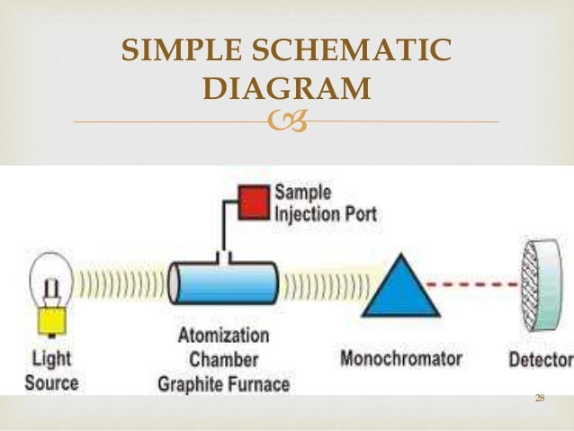 Atomic absorption spectroscopy simple schematic diagram 28 sciox Choice Image