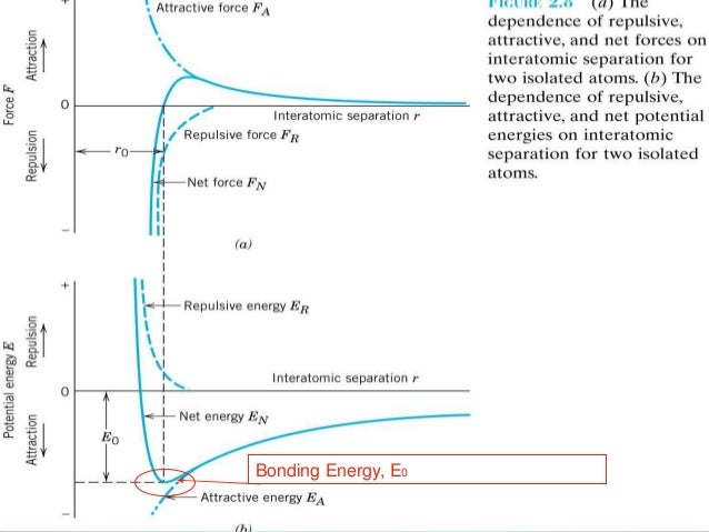 force potential energy relationship for two atoms joined