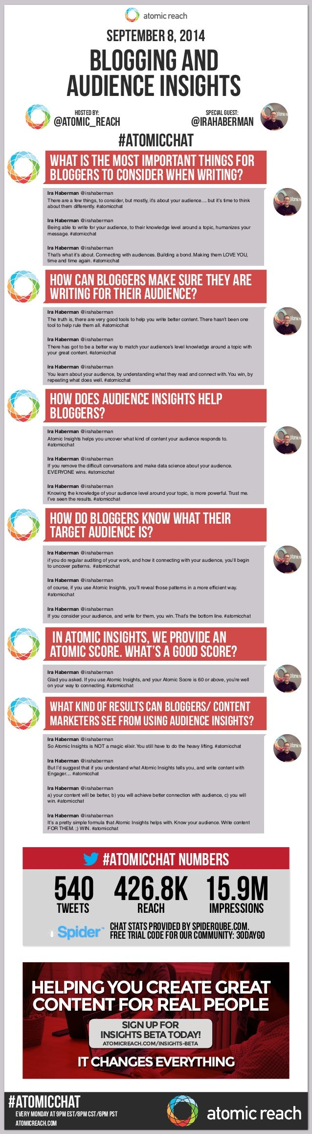September 8, 2014  Blogging and  Audience Insights  Hosted By: special guest:  @Atomic_reach @IRAHABERMAN  What is the mos...