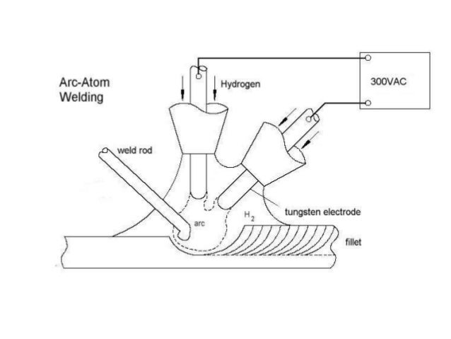 Atomic hyrogen arc welding