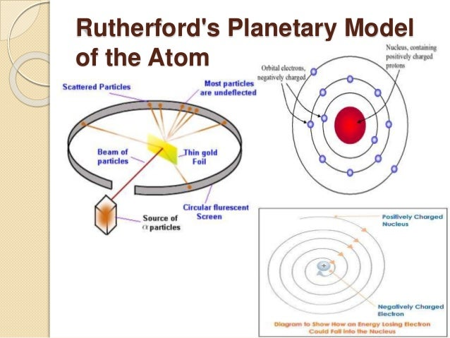 the model of the atom essay Parasitology: atom and vaporization hydrogen bonds essay of all matter is the atom an element is composed of atoms different forms of an atom are isotopes remember sponch major elements that are found in most life forms chnops-carbon, hydrogen, nitrogen, oxygen, phosphorus, and sulfur.
