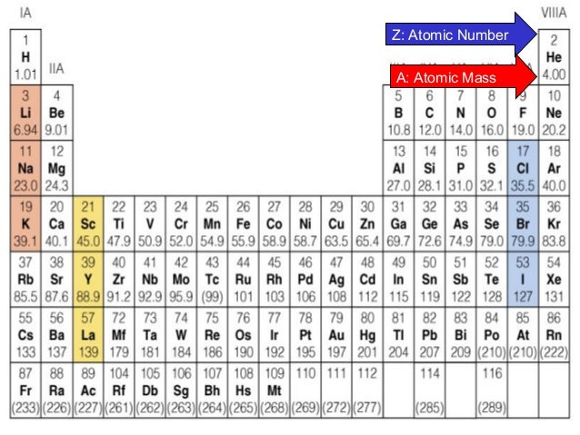 Electronic configuration of 1 20 elements best for 1 20 periodic table