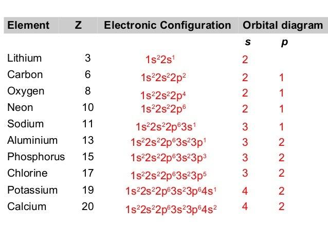 Electron Orbital Diagram For Potassium Circuit Connection Diagram