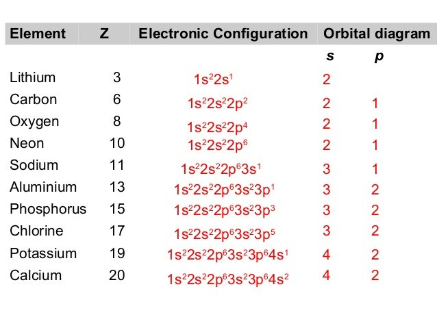 Atomic Models Electronic Config