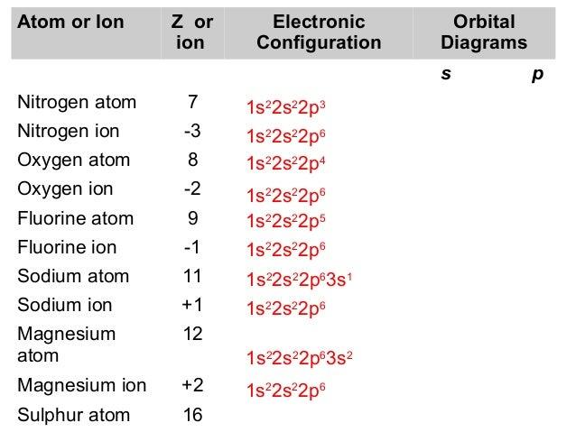 Orbital Diagram For Nitrogen Ion Wiring Diagram