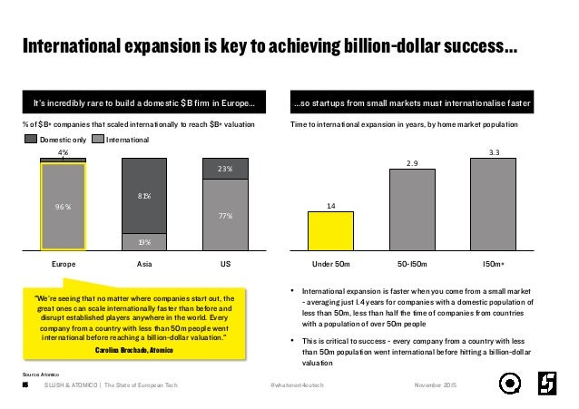 International expansion is key to achieving billion-dollar success… SLUSH & ATOMICO | The State of European Tech15 It's in...