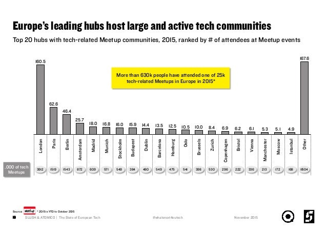 Source: * 2015 is YTD to October 2015 Europe's leading hubs host large and active tech communities SLUSH & ATOMICO | The S...