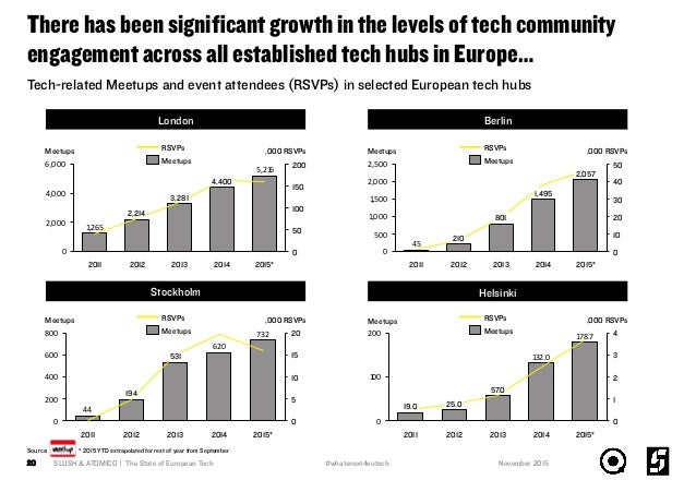 There has been significant growth in the levels of tech community engagement across all established tech hubs in Europe… SL...