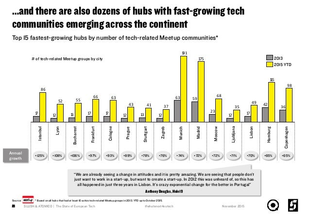 …and there are also dozens of hubs with fast-growing tech communities emerging across the continent SLUSH & ATOMICO | The ...