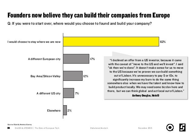 Founders now believe they can build their companies from Europe SLUSH & ATOMICO | The State of European Tech24 Q: If you w...