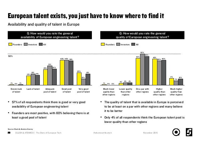 European talent exists, you just have to know where to find it SLUSH & ATOMICO | The State of European Tech28 50% Q: How wo...